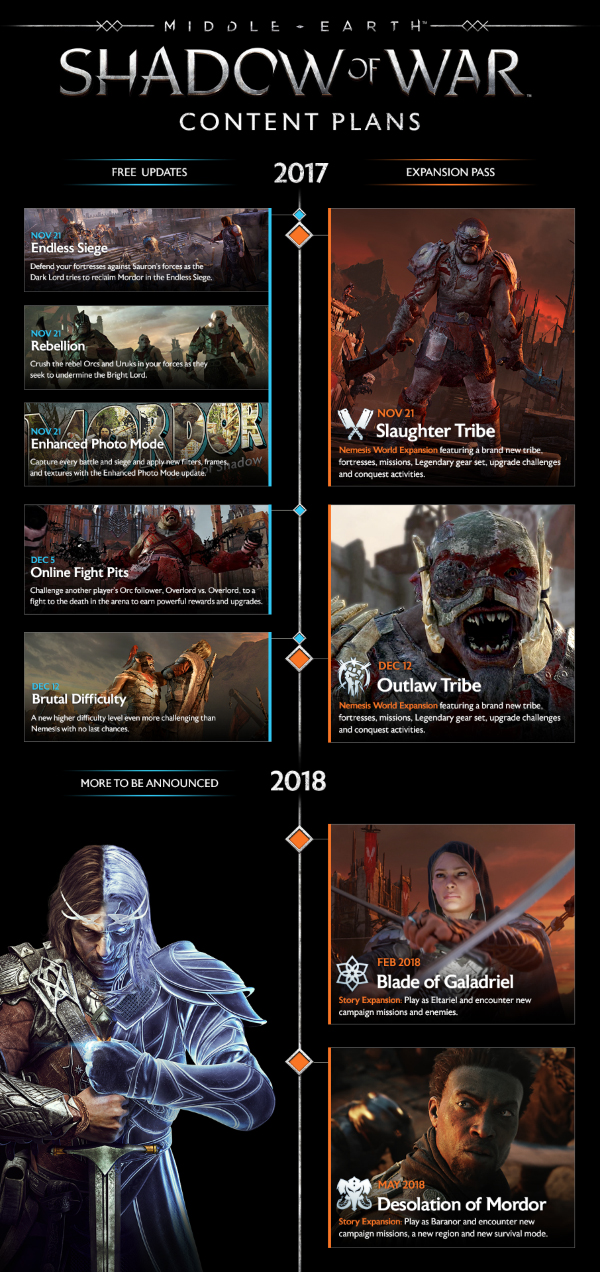 Middle-Earth: Shadow Of War — Free Content Updates